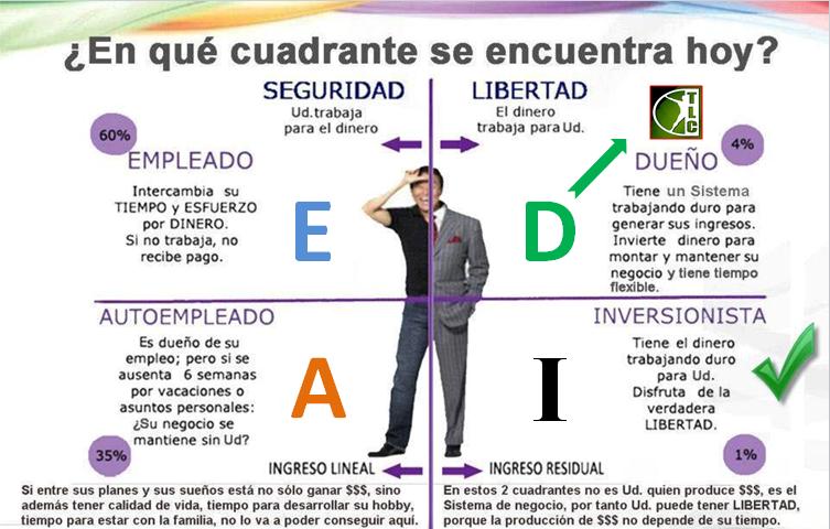 Cuadrante-del-Flujo-del-Dinero